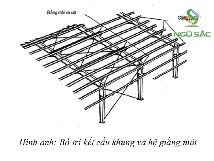 Cấu trúc mái nhà